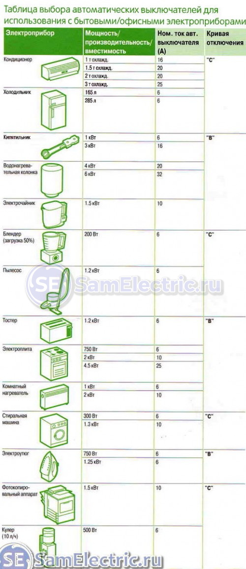 Таблица потребления и ток защитного автомата по мощности приборов