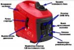 Инверторный генератор БИГ 2000. Устройство и внешний вид
