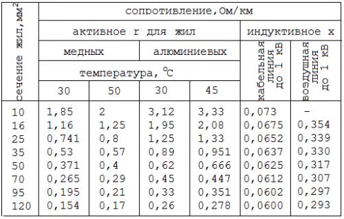 Таблица активных и индуктивных сопротивлений алюминиевых и медных кабелей разного сечения