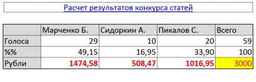Результаты летнего конкурса статей по электрике