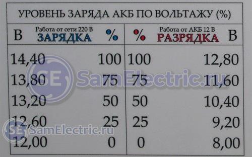 Важные точки процессов заряда и разряда аккумулятора