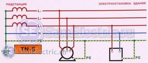 Схема и описание системы заземления TN-S