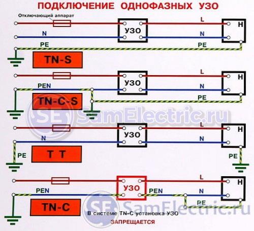 УЗО - применение в различных системах заземления