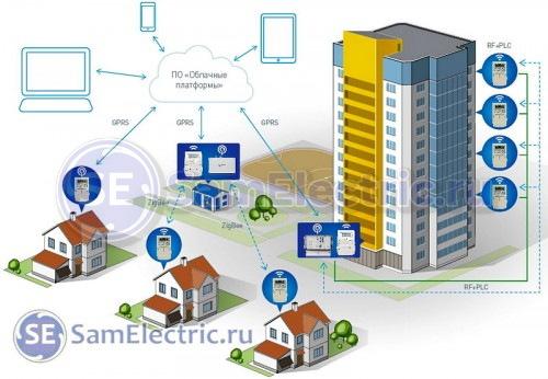 Система дистанционного учета электроэнергии Народное АСКУЭ от Энергомеры. Принцип работы и описание системы АСКУЭ