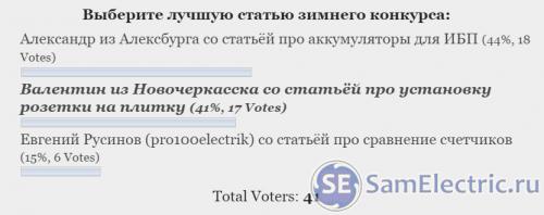 Результаты конкурса статей зима 16-17