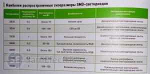 Типоразмеры SMD светодиодов