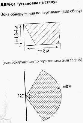 Зона обнаружения, вид сбоку и сверху, инструкция к ДДМ-01.
