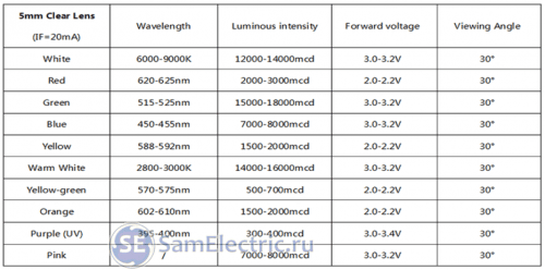 Таблица параметров светодиодов для люстр разных цветов.