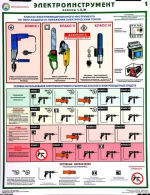 Плакаты по охране труда и по технике безопасности. Электроинструмент
