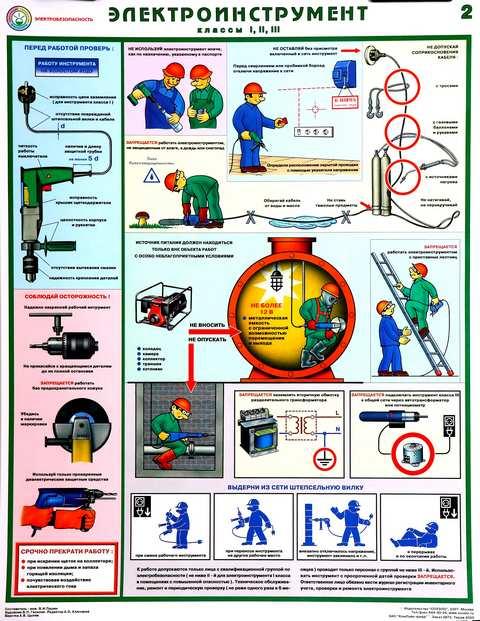 Плакаты по пожарной безопасности — комплекты плакатов.