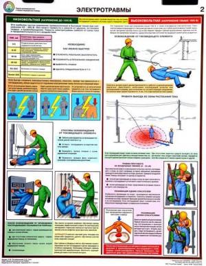 Плакаты по охране труда и по технике безопасности. Электротравмы