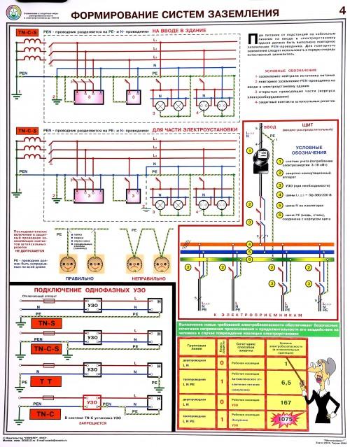 Плакат по электробезопасности. Формирование Систем Заземления-4