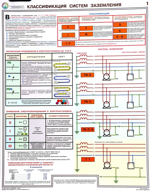 Классификация Систем Заземления-1