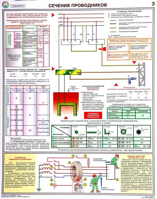 Плакат по электробезопасности. Сечения Проводников-3