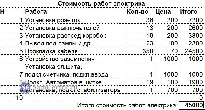 Электромонтажные работы челябинск цены