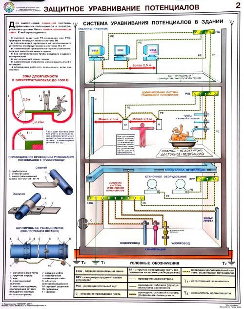 Плакат по электробезопасности. Защитное Уравнивание Потенциалов-2